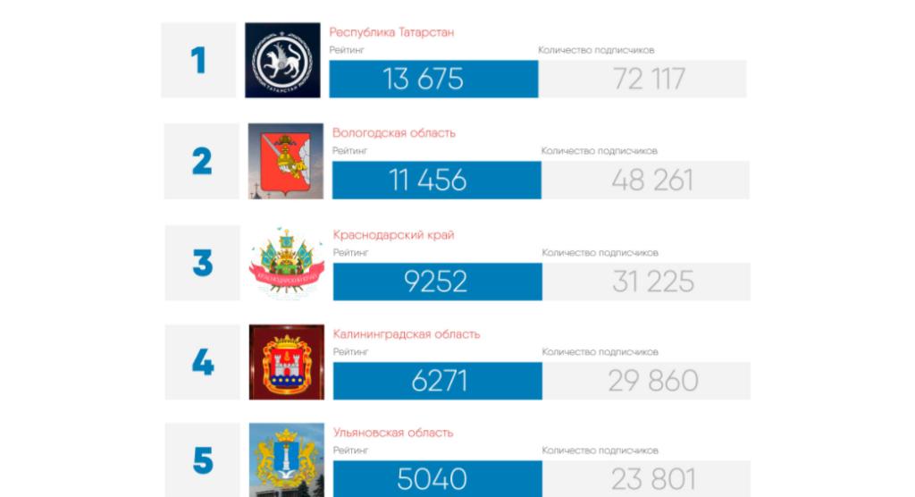 Официальная группа Татарстана всоцсети— наиболее популярная среди «регионалов»